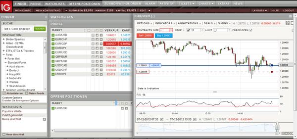 Trader avec IG Markets