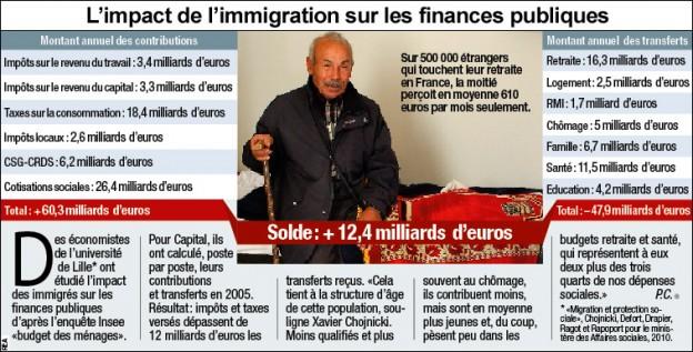 impact financier immigration