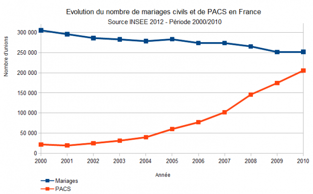 pacs france